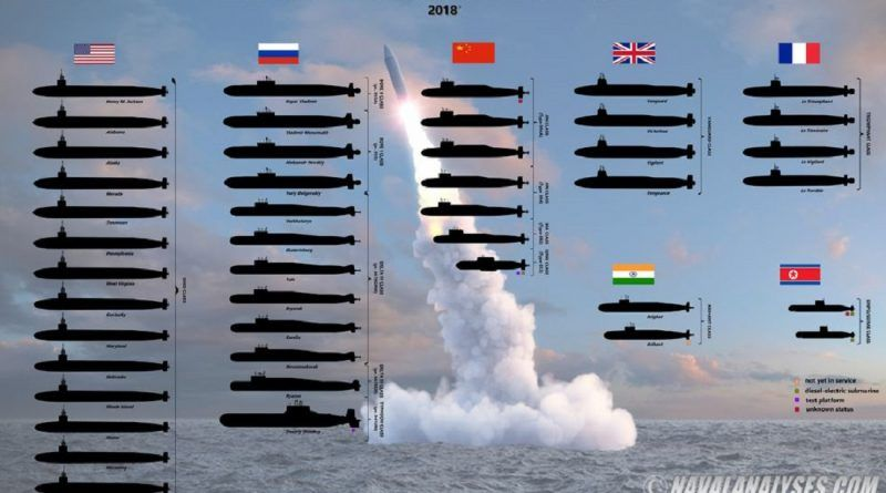 SLBM in the World