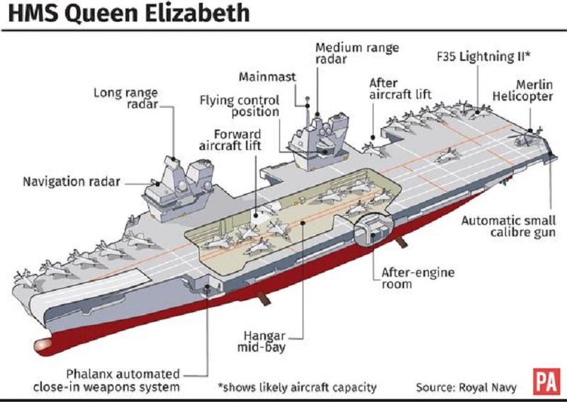 Resultado de imagen para portaaviones indio tipo queen elizabeth proyecto